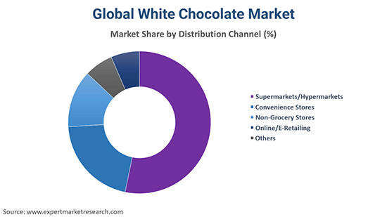Global White Chocolate Market By Distribution Channel