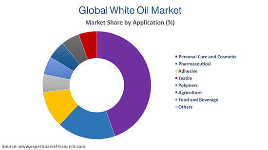 Global White Oil Market By Application
