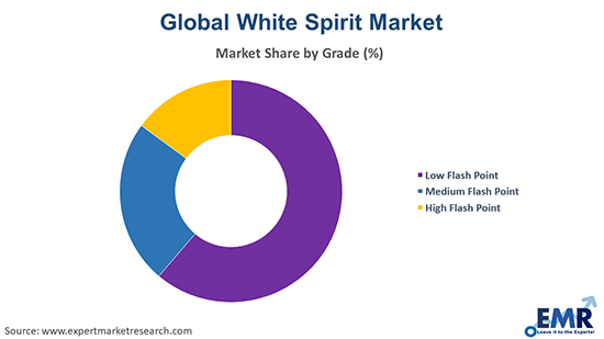 White Spirit Market by Grade