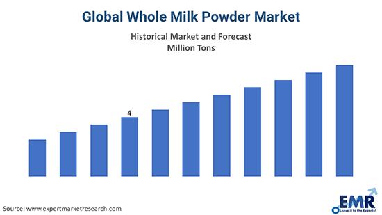 Global Whole Milk Powder Market
