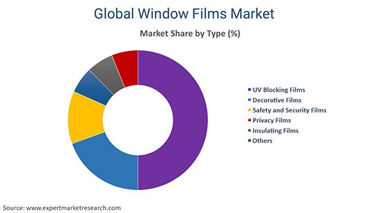Global Window Film Market By Type