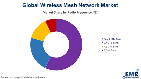 Wireless Mesh Network Market by radio frequency