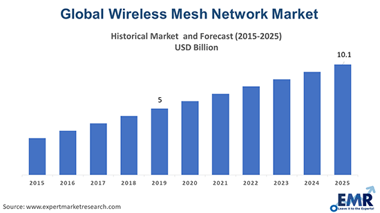 Wireless Mesh Network Market