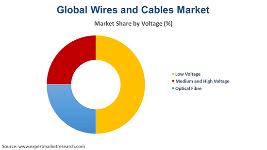 Global Wires and Cables Market By Voltage
