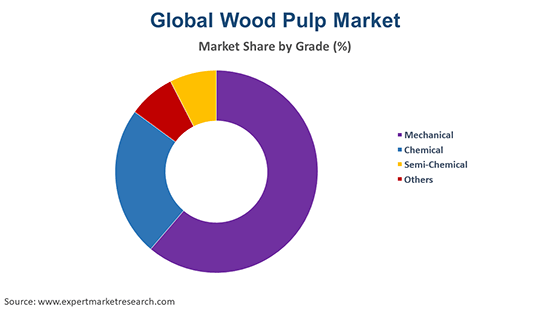 Global Wood Pulp Market By Grade