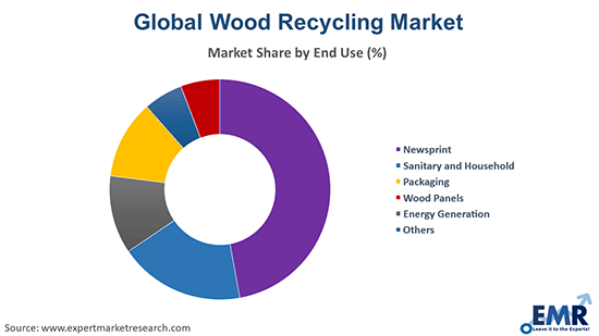 Wood Recycling Market by End Use