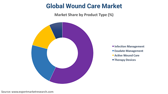 Global Wound Care Market By Product Type