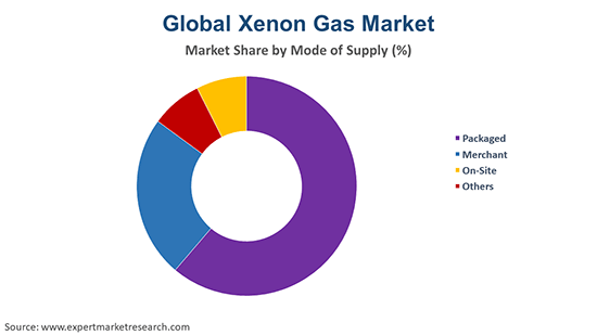 Global Xenon Gas Market By Mode Of Supply