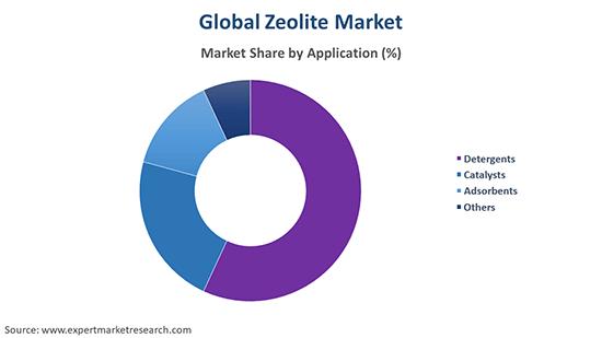 Global Zeolite Market By Application