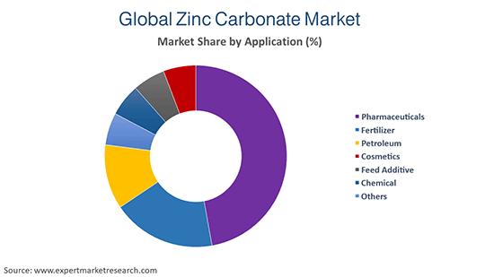 Global Zinc Carbonate Market By Application
