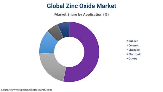 Global Zinc Oxide Market By Application