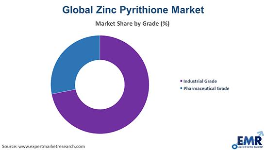 Zinc Pyrithione Market by Grade