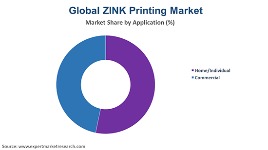 Global Zink Printing Market By Application