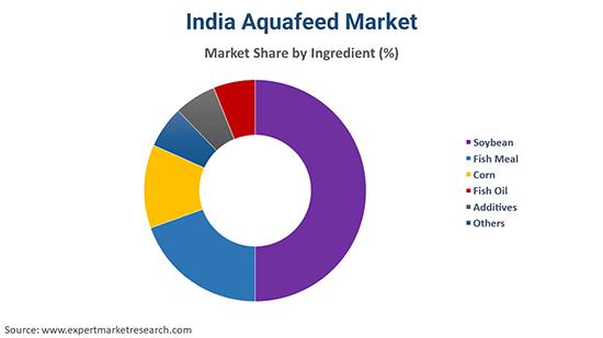 India Aquafeed Market By Ingredient