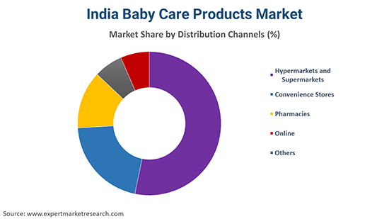 India Baby Care Products Market By Distribution Channel