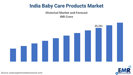 India Baby Care Products Market