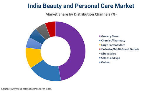 India Beauty and Personal Care Market By Distribution Channel