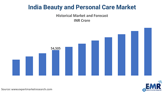India Beauty and Personal Care Market