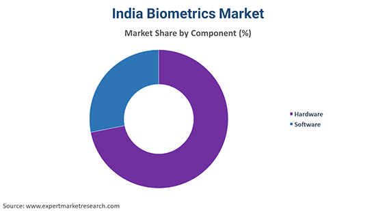 India Biometrics Market  By Component
