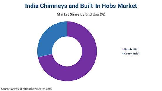 India Chimneys and Built-In Hobs Market By End Use