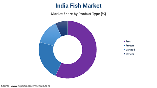 India Fish Market By Product Type