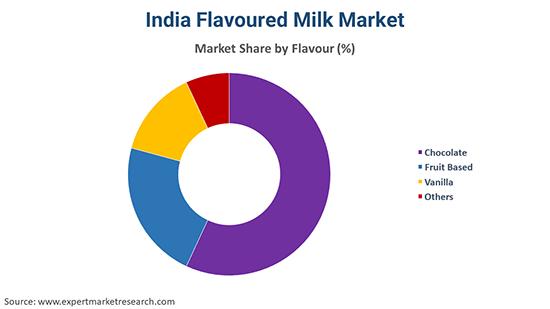 India Flavoured Milk Market Flovour