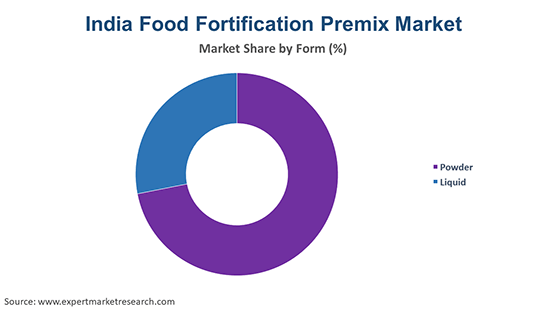 India Food Fortification Premix Market By Form