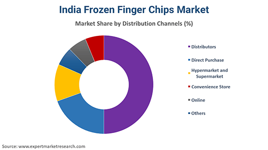 India Frozen Finger Chips Market By Distribution Channel