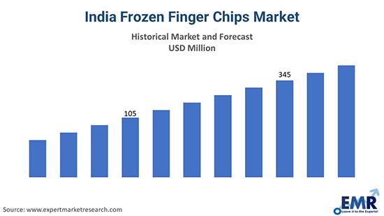 India Frozen Finger Chips Market