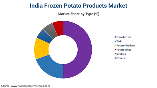 India Frozen Potato Products Market By Type