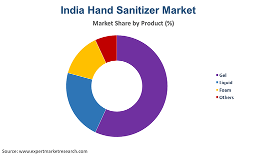 India Hand Sanitizer Market By Product