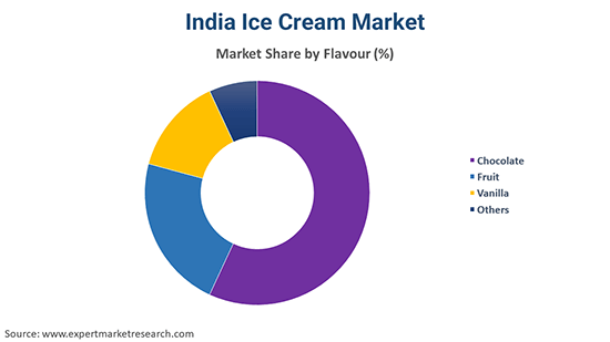India Ice Cream Market By Flavour