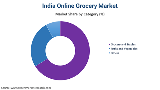 India Online Grocery Market By Category