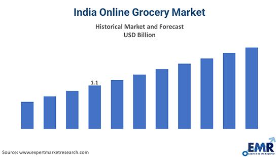 India Online Grocery Market