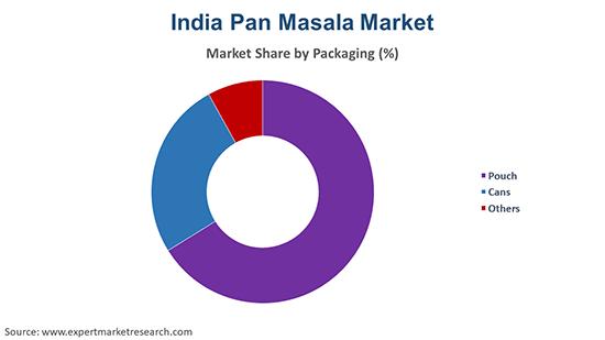 India Pan Masala Market By Packaging