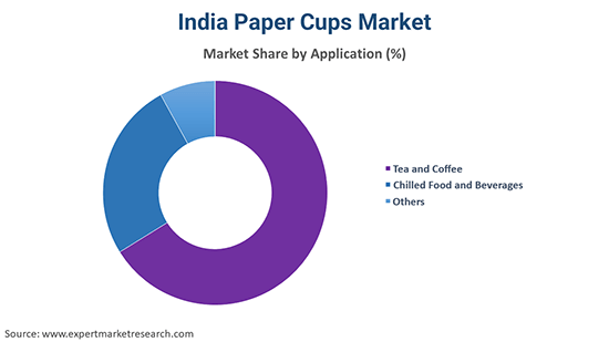 India Paper Cups Market By Application