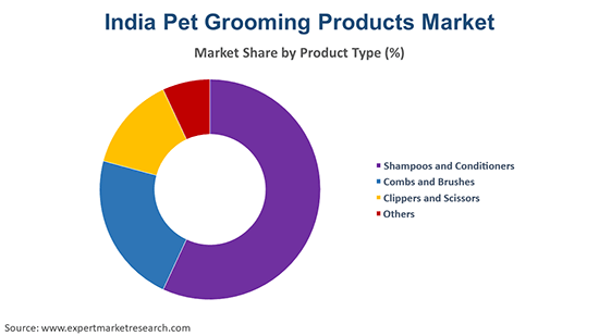 India Pet Grooming Products Market By Product Type