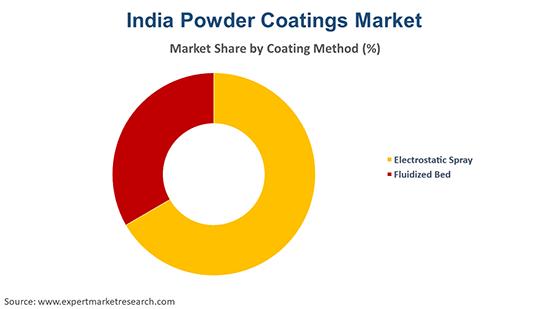 India Powder Coatings Market By Coating Method