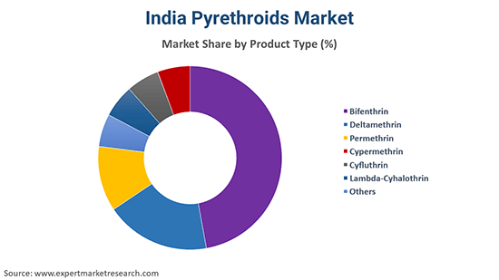 India Pyrethroids Market By product Type