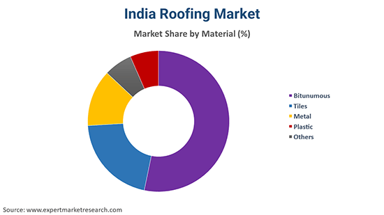 India Roofing Market By Material