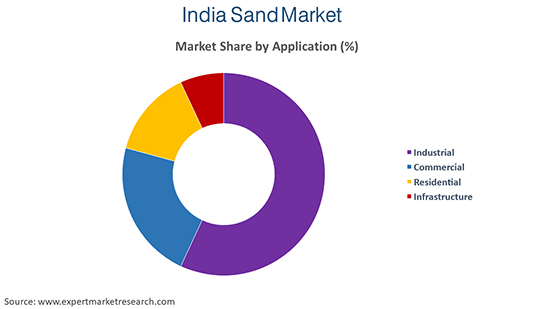 India Sand Market By Application