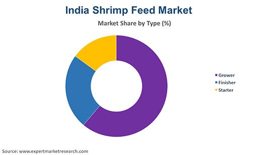 India Shrimp Feed Market By Type