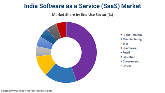 India Software as a Service (SaaS) Market By Sector