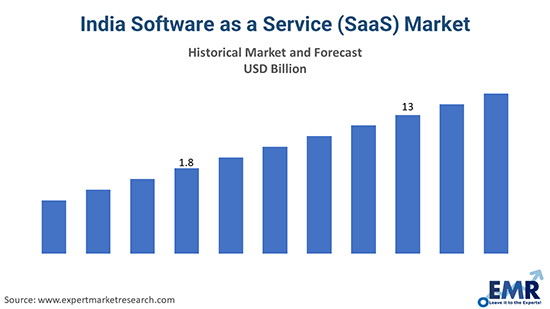 India Software as a Service (SaaS) Market