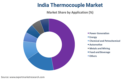 India Thermocouple Market By Application