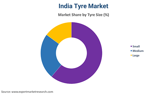 India Tyre Market By Tyre Size