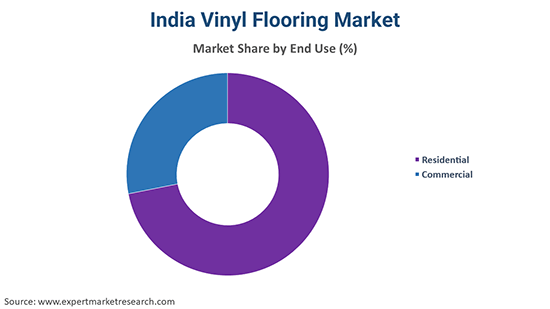 India Vinyl Flooring Market By End Use
