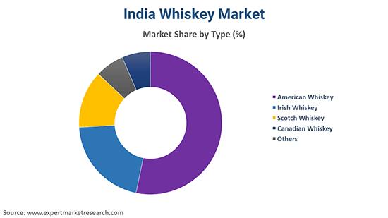 India Whiskey Market By Type