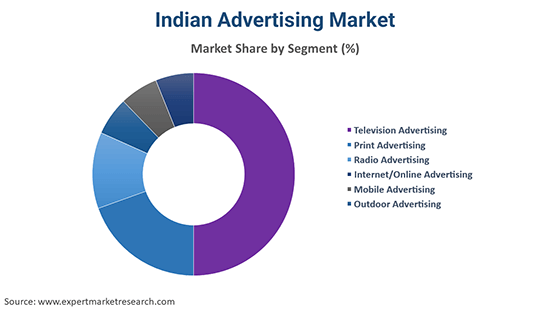 Indian Advertising Market By Segment