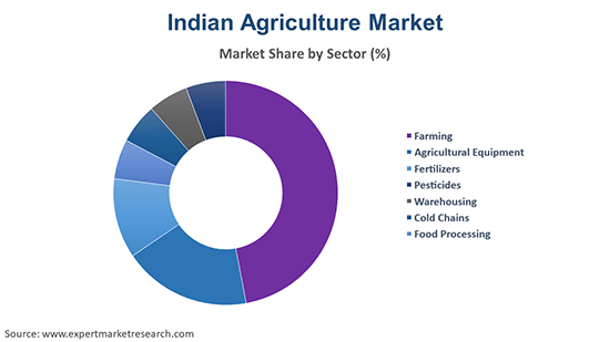 Indian Agriculture Market By Sector